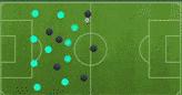 Những sơ đồ 'vô đối' phải biết trong FIFA 19